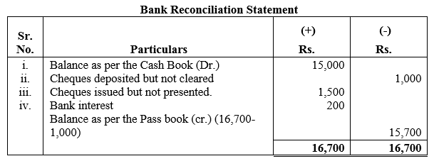 TS Grewal Accountancy Class 11 Solutions Chapter 9 Bank Reconciliation Statement Q1