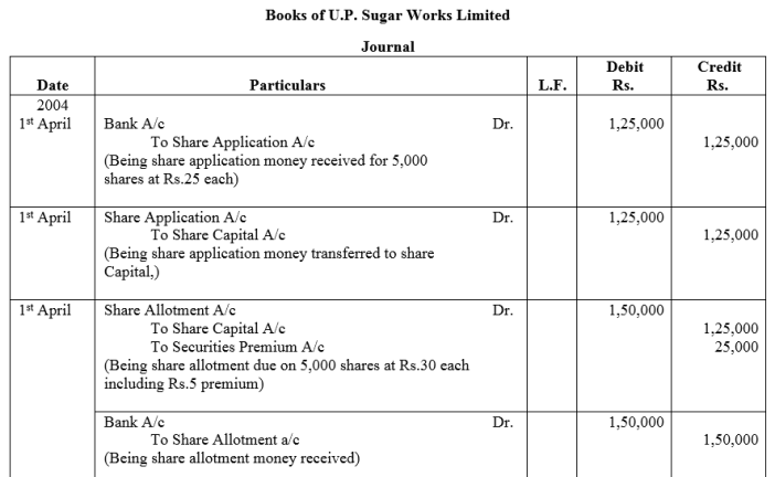 TS Grewal Accountancy Class 12 Solutions Chapter 8 Accounting for Share Capital Q40.1