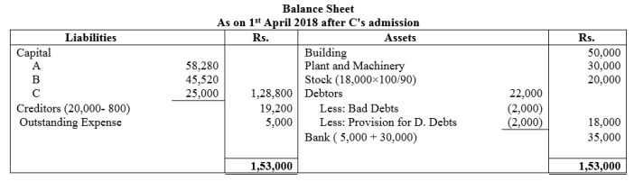 TS Grewal Accountancy Class 12 Solutions Chapter 4 Admission of a Partner Q74.1