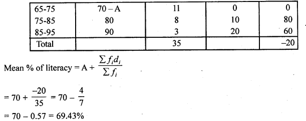 RD Sharma Class 10 Solutions Chapter 15 Statistics Ex 15.3 25b