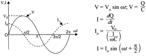 CBSE Sample Papers for Class 12 Physics Paper 6 93
