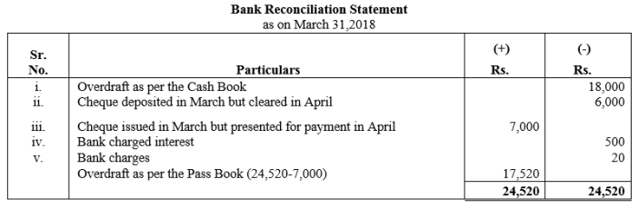 TS Grewal Accountancy Class 11 Solutions Chapter 9 Bank Reconciliation Statement Q17