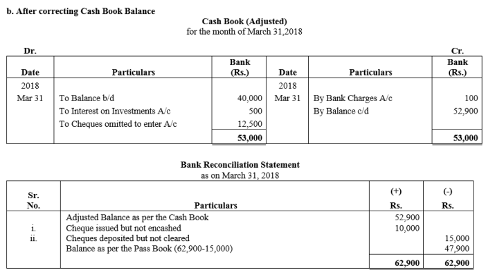 TS Grewal Accountancy Class 11 Solutions Chapter 9 Bank Reconciliation Statement Q36.1