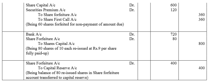 TS Grewal Accountancy Class 12 Solutions Chapter 8 Accounting for Share Capital Q91.3