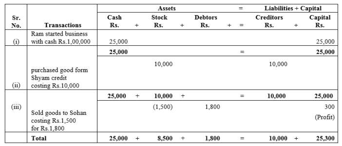 TS Grewal Accountancy Class 11 Solutions Chapter 2 Accounting Equation Q18