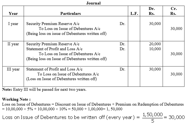 TS Grewal Accountancy Class 12 Solutions Chapter 9 Issue of Debentures Q50