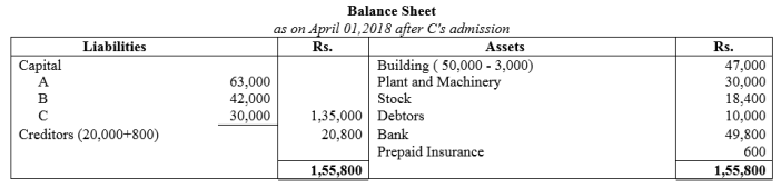 TS Grewal Accountancy Class 12 Solutions Chapter 4 Admission of a Partner Q73.1