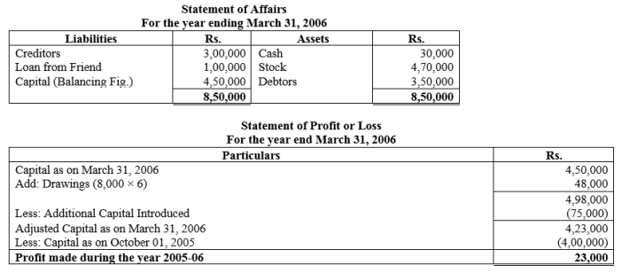 TS Grewal Accountancy Class 11 Solutions Chapter 16 Accounts from Incomplete Records Single Entry System Q15