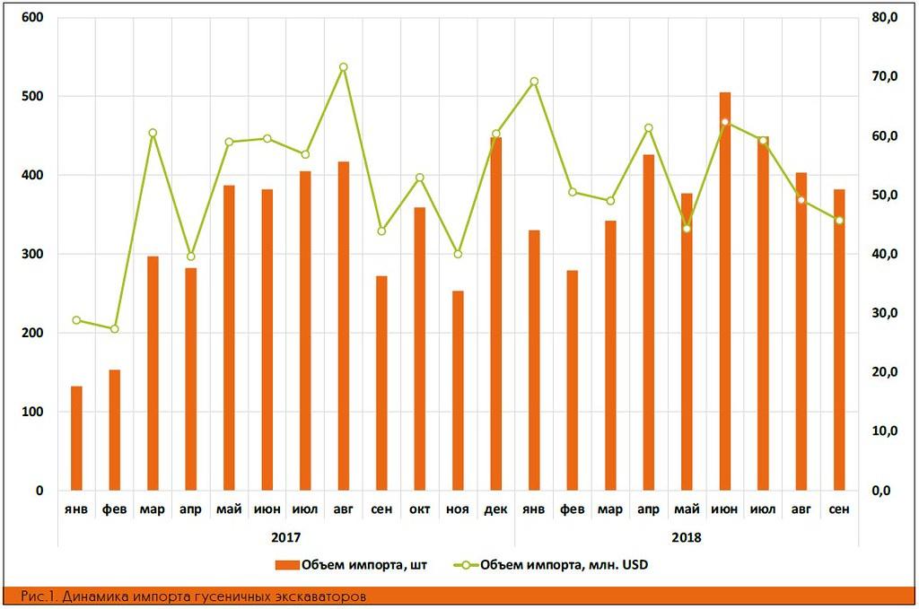 Динамика импорта гусеничных экскаваторов