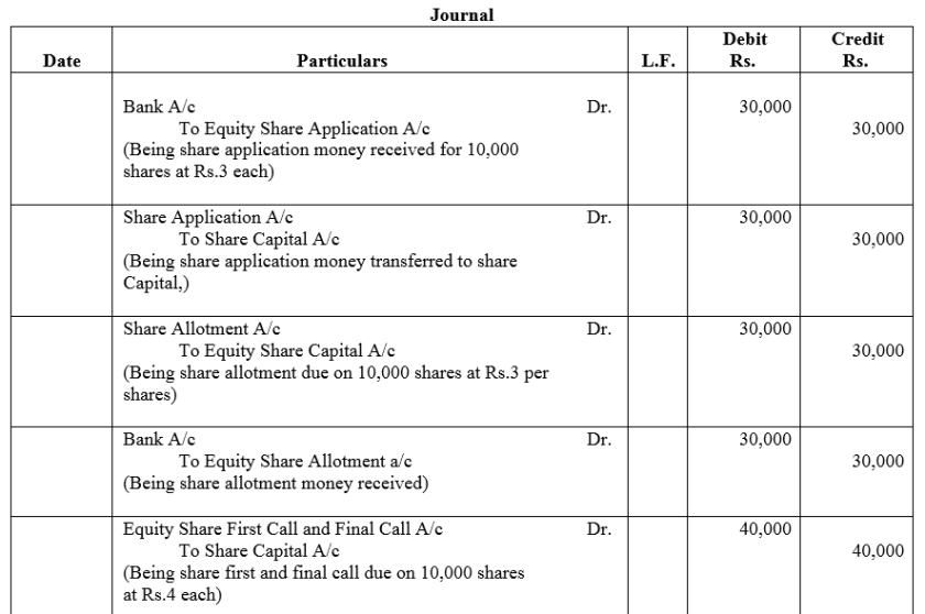 TS Grewal Accountancy Class 12 Solutions Chapter 8 Accounting for Share Capital Q42