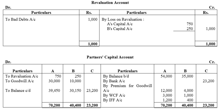 TS Grewal Accountancy Class 12 Solutions Chapter 4 Admission of a Partner Q87