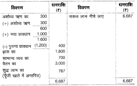 UP Board Solutions for Class 10 Commerce Chapter 2 39