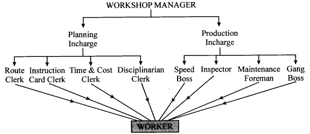 CBSE Sample Papers for Class 12 Business Studies Paper 6 16