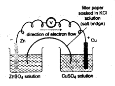 Kerala SSLC Chemistry Model Question Papers with Answers