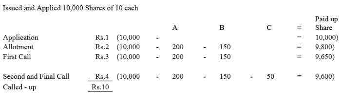 TS Grewal Accountancy Class 12 Solutions Chapter 8 Accounting for Share Capital Q58