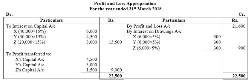 TS Grewal Accountancy Class 12 Solutions Chapter 6 Dissolution of Partnership Firm Q51