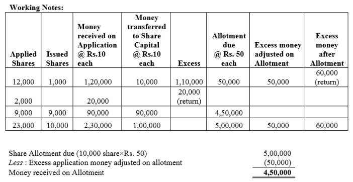 TS Grewal Accountancy Class 12 Solutions Chapter 8 Accounting for Share Capital Q18.4