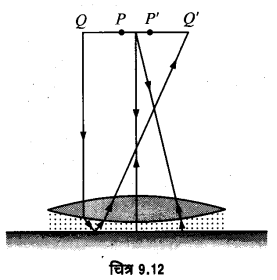 UP Board Solutions for Class 12 Physics Chapter 9 Ray Optics and Optical Instruments Q38