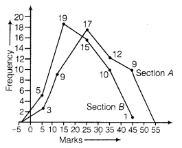NCERT Solutions for Class 9 Maths Chapter 14 statistics 9