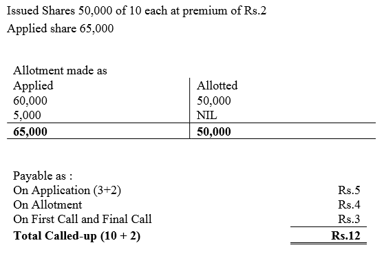 TS Grewal Accountancy Class 12 Solutions Chapter 8 Accounting for Share Capital Q86