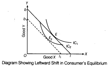 CBSE Sample Papers for Class 12 Economics Paper 7 3