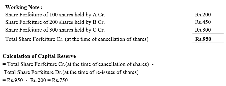 TS Grewal Accountancy Class 12 Solutions Chapter 8 Accounting for Share Capital Q58.4
