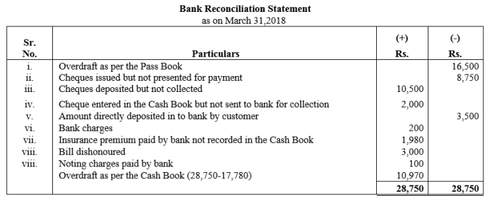 TS Grewal Accountancy Class 11 Solutions Chapter 9 Bank Reconciliation Statement Q33