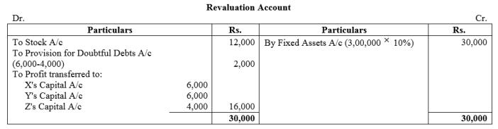 TS Grewal Accountancy Class 12 Solutions Chapter 5 Retirement Death of a Partner Q43