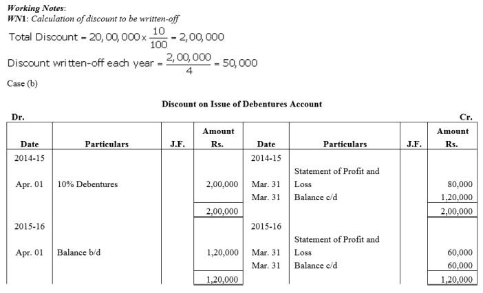 TS Grewal Accountancy Class 12 Solutions Chapter 9 Issue of Debentures Q43.1