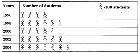 NCERT Solutions for Class 6 Maths Chapter 9 Data Handling 8
