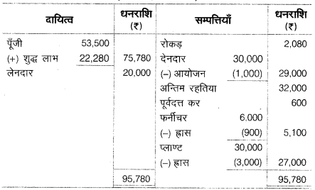UP Board Solutions for Class 10 Commerce Chapter 2 23