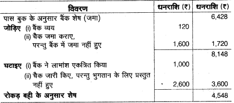 UP Board Solutions for Class 10 Commerce Chapter 3 10