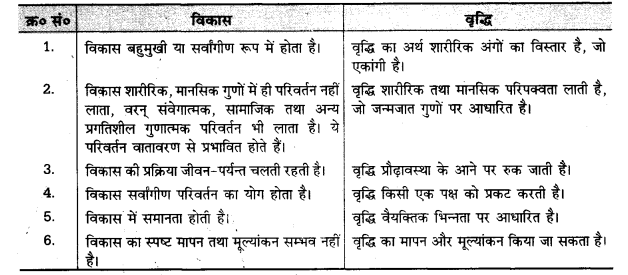UP Board Solutions for Class 11 Pedagogy Chapter 17 Process of Development (विकास की प्रक्रिया)