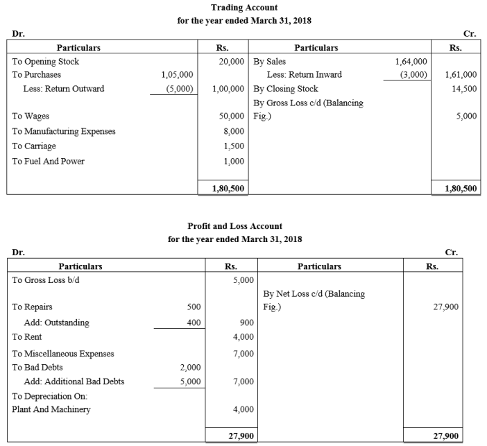 TS Grewal Accountancy Class 11 Solutions Chapter 14 Adjustments in Preparation of Financial Statements Q2