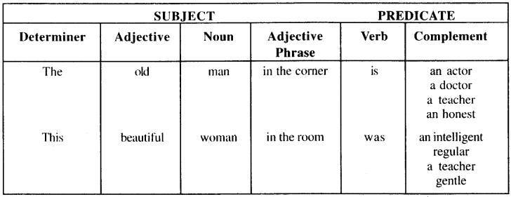 UP Board Solutions for Class 9 English Grammar Chapter 1 Parts of