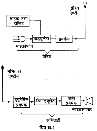 UP Board Solutions for Class 12 Physics Chapter 15 Communication Systems l1