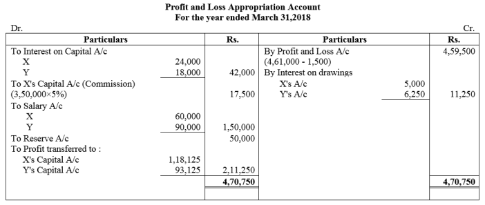 TS Grewal Accountancy Class 12 Solutions Chapter 1 Accounting for Partnership Firms - Fundamentals Q57
