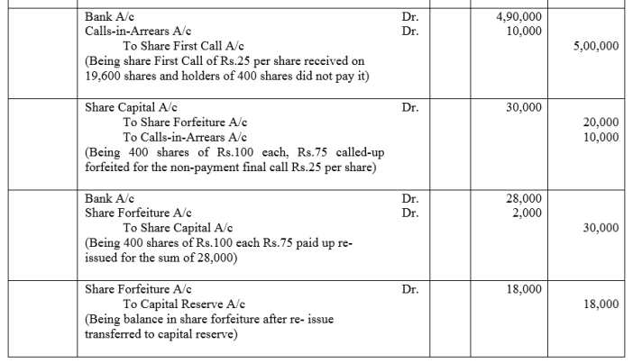 TS Grewal Accountancy Class 12 Solutions Chapter 8 Accounting for Share Capital Q46.2