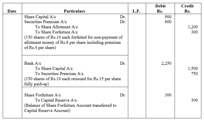 TS Grewal Accountancy Class 12 Solutions Chapter 8 Accounting for Share Capital Q65