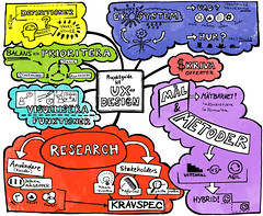 """Mind Map """"Project Guide To UX-Design"""""""