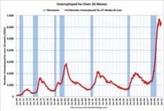 UnemployedOver26WeeksDec2010