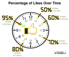 Facebook Engagement Study