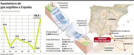 11b15 ABC Suministro gas argelino a España