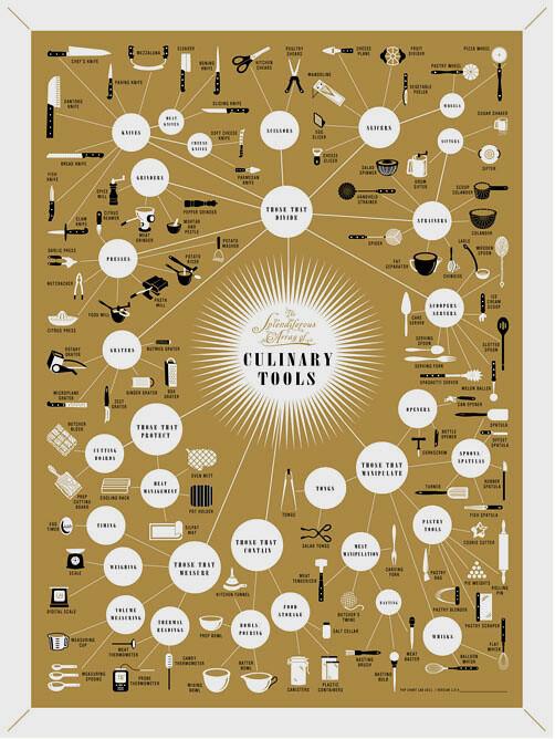 Culinary Tools
