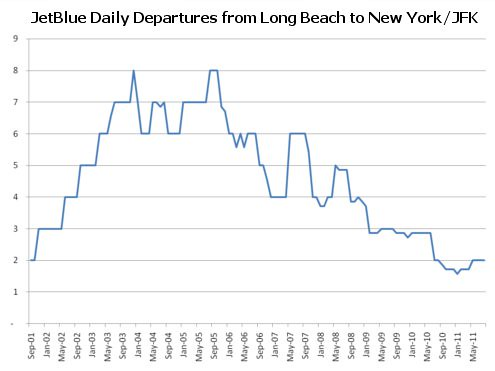 Daily JetBlue Departures from Long Beach to New York/JFK