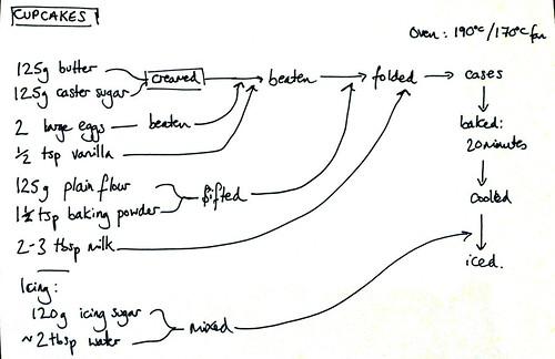 Diagram of recipe
