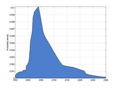 AI probability density (triangular)