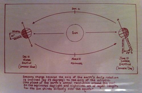 Diagram of summer solstice
