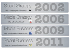 Designing a Social Business