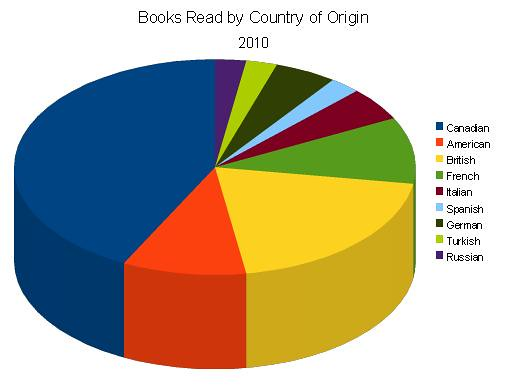 ReadingStats